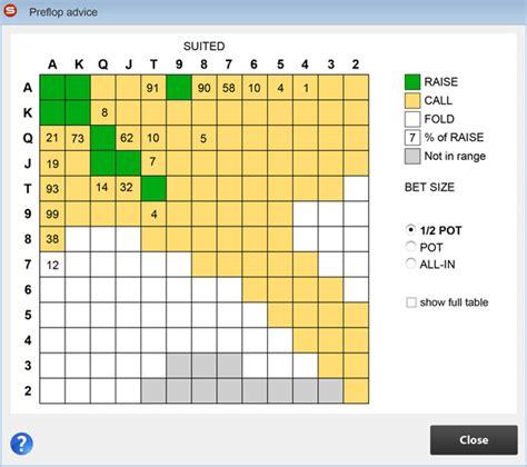Pokersnowie preflop ranges jpg 600x532
