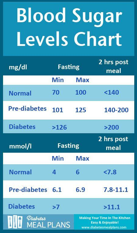 What are normal blood sugar levels for adults jpg 450x766